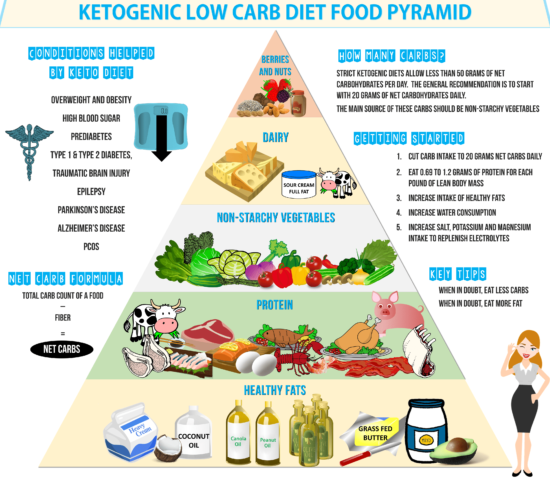 ketogenic diet without dairy for epilepsy